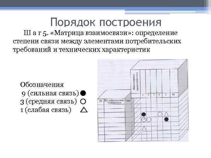 Порядок построения Ш а г 5. «Матрица взаимосвязи» : определение степени связи между элементами
