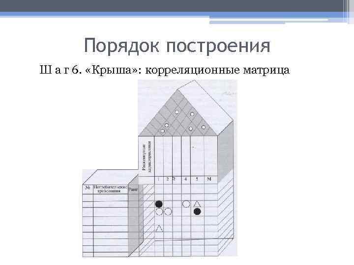 Порядок построения Ш а г 6. «Крыша» : корреляционные матрица