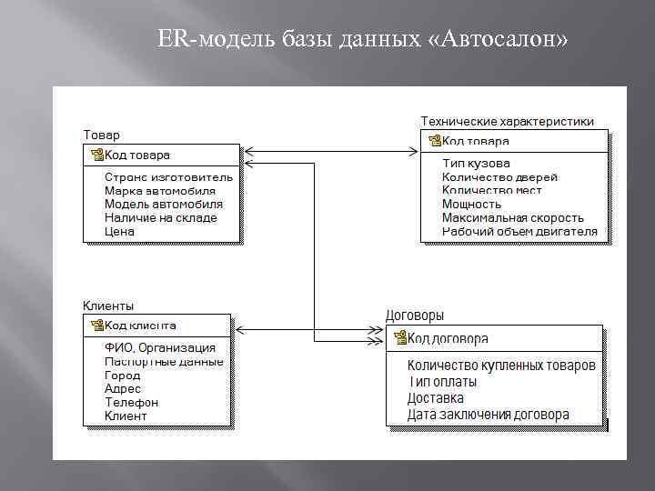 ER-модель базы данных «Автосалон»