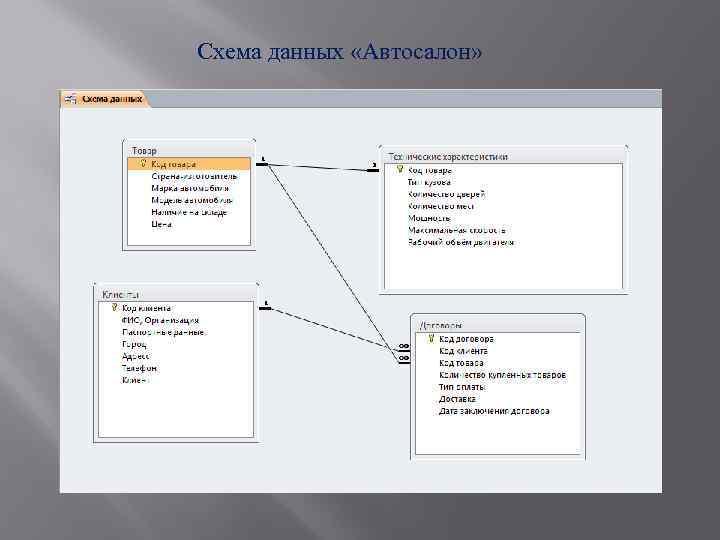 Схема данных «Автосалон»