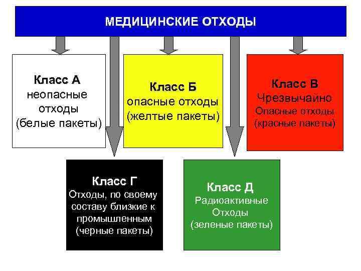МЕДИЦИНСКИЕ ОТХОДЫ Класс А неопасные отходы (белые пакеты) Класс Б опасные отходы (желтые пакеты)