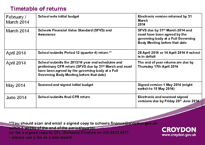 Timetable of returns February / March 2014 School sets initial budget Electronic version returned