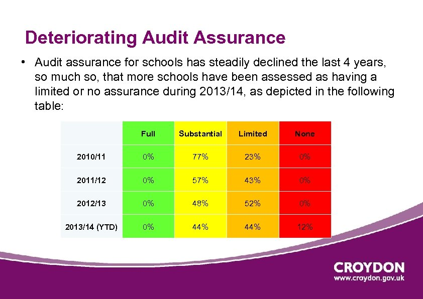 Deteriorating Audit Assurance • Audit assurance for schools has steadily declined the last 4
