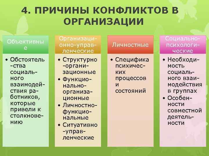 4. ПРИЧИНЫ КОНФЛИКТОВ В ОРГАНИЗАЦИИ Объективны е • Обстоятель -ства социального взаимодействия работников, которые