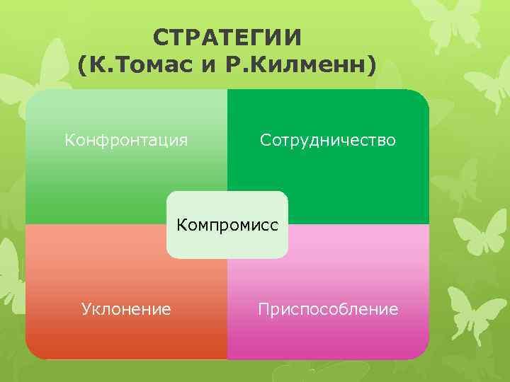 СТРАТЕГИИ (К. Томас и Р. Килменн) Конфронтация Сотрудничество Компромисс Уклонение Приспособление