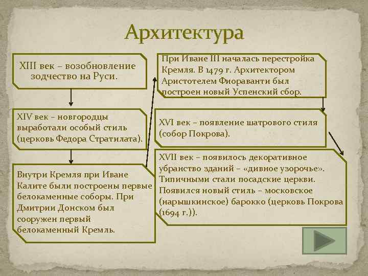 Архитектура XIII век – возобновление зодчество на Руси. При Иване III началась перестройка Кремля.