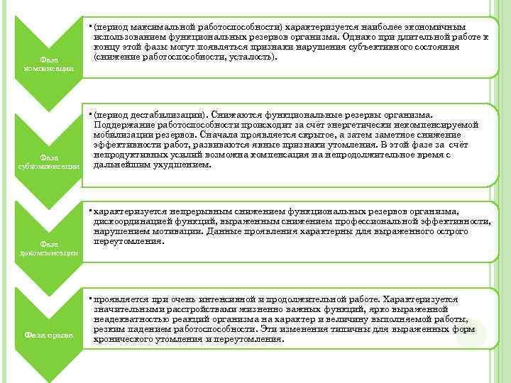 Фаза компенсации • (период максимальной работоспособности) характеризуется наиболее экономичным использованием функциональных резервов организма. Однако