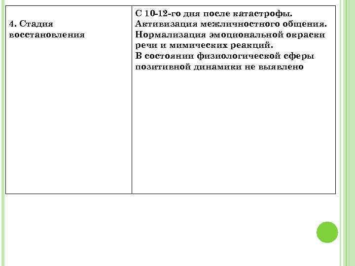 4. Стадия восстановления C 10 -12 -го дня после катастрофы. Активизация межличностного общения. Нормализация
