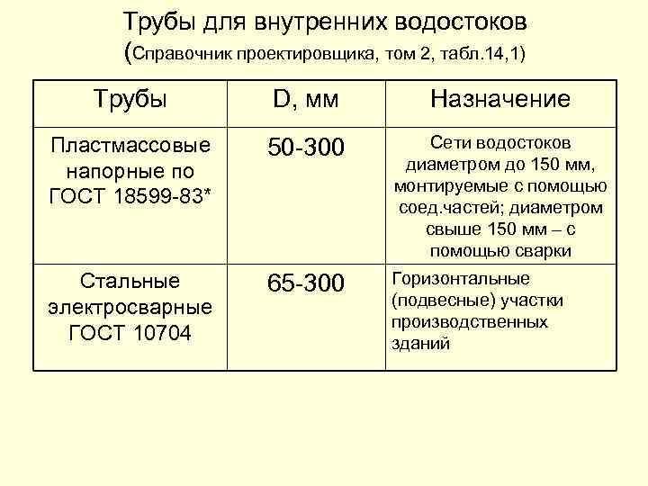 Трубы для внутренних водостоков (Справочник проектировщика, том 2, табл. 14, 1) Трубы D, мм