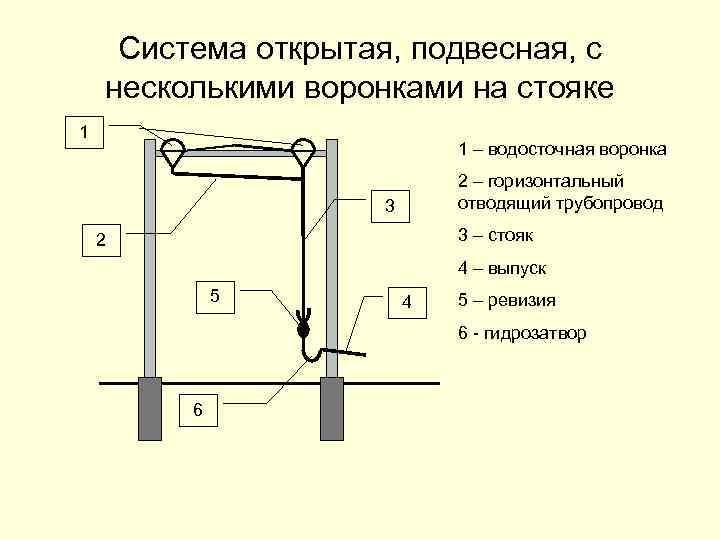 Система открытая, подвесная, с несколькими воронками на стояке 1 1 – водосточная воронка 2