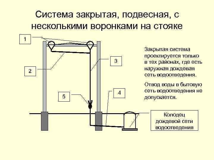Система закрытая, подвесная, с несколькими воронками на стояке 1 Закрытая система проектируется только в