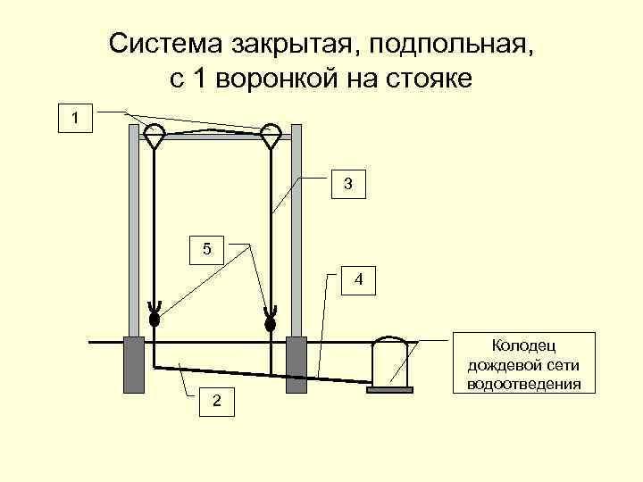 Система закрытая, подпольная, с 1 воронкой на стояке 1 3 5 4 2 Колодец