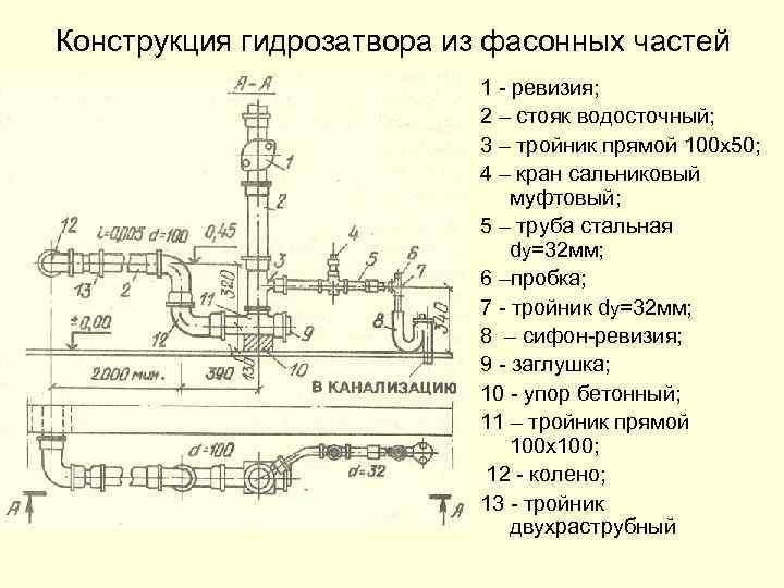 Конструкция гидрозатвора из фасонных частей 1 - ревизия; 2 – стояк водосточный; 3 –