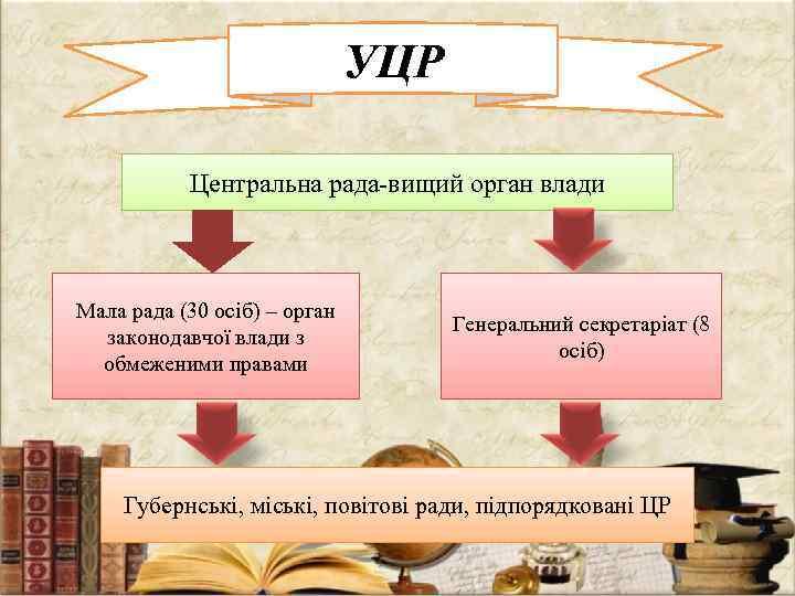 УЦР Центральна рада-вищий орган влади Мала рада (30 осіб) – орган законодавчої влади з