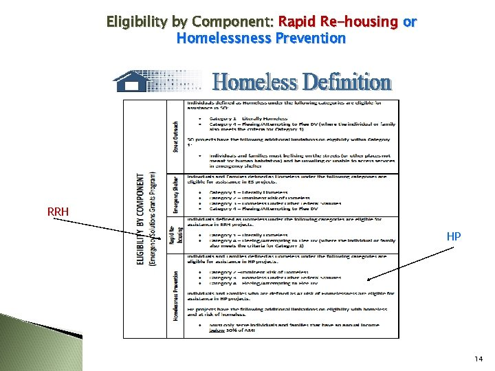 Eligibility by Component: Rapid Re-housing or Homelessness Prevention RRH HP 14