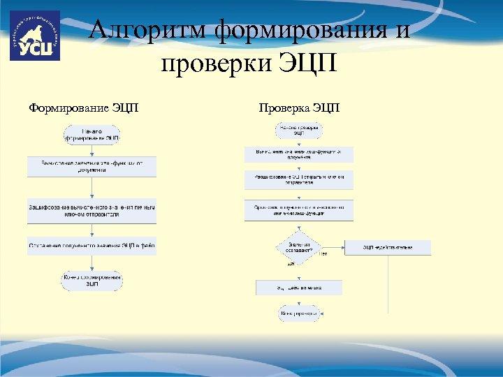 Алгоритм формирования и проверки ЭЦП Формирование ЭЦП Проверка ЭЦП