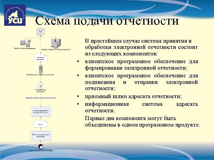 Схема подачи отчетности • • В простейшем случае система принятия и обработки электронной отчетности