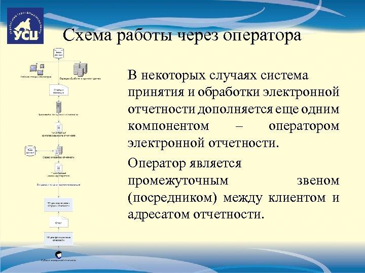 Схема работы через оператора В некоторых случаях система принятия и обработки электронной отчетности дополняется