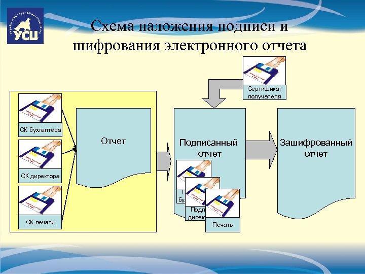 Схема наложения подписи и шифрования электронного отчета Сертификат получателя СК бухгалтера Отчет Подписанный отчет