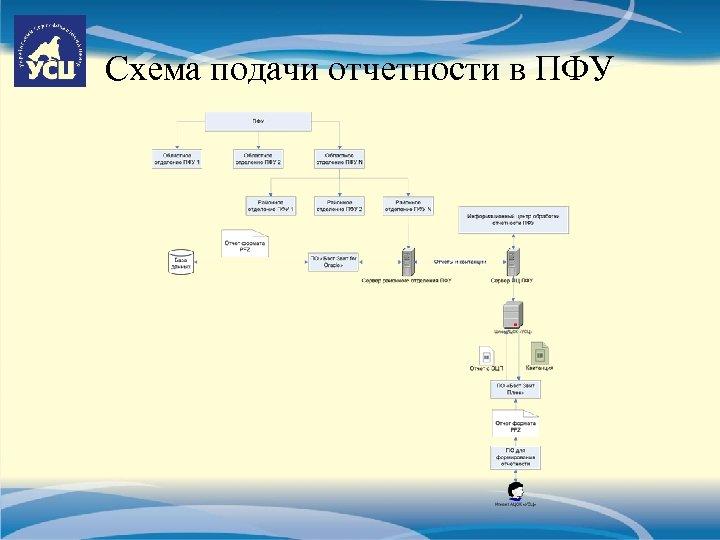 Схема подачи отчетности в ПФУ