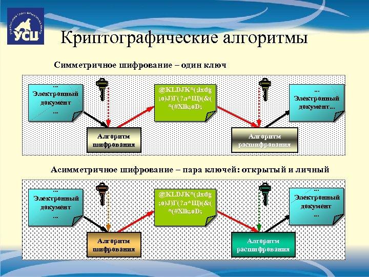 Криптографические алгоритмы Симметричное шифрование – один ключ. . . Электронный документ. . . @KLDJK*(;
