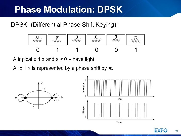 Phase Modulation: DPSK (Differential Phase Shift Keying): 0 p 0 0 0 p 0