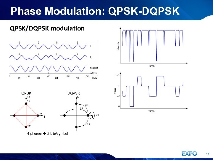 Phase Modulation: QPSK-DQPSK/DQPSK modulation QPSK DQPSK 4 phases 2 bits/symbol 11