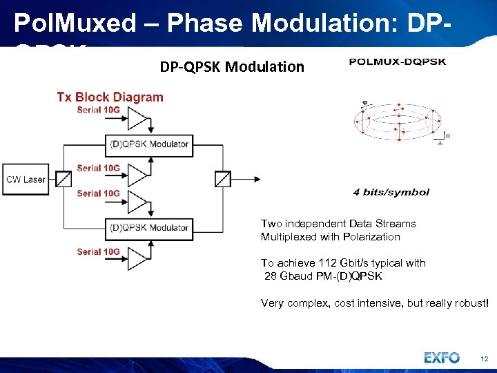 Pol. Muxed – Phase Modulation: DPQPSK DP-QPSK Modulation Two independent Data Streams Multiplexed with
