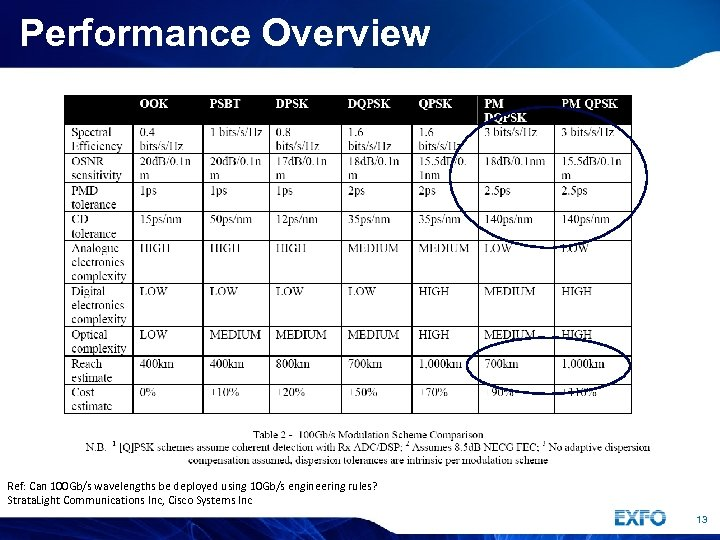 Performance Overview Ref: Can 100 Gb/s wavelengths be deployed using 10 Gb/s engineering rules?