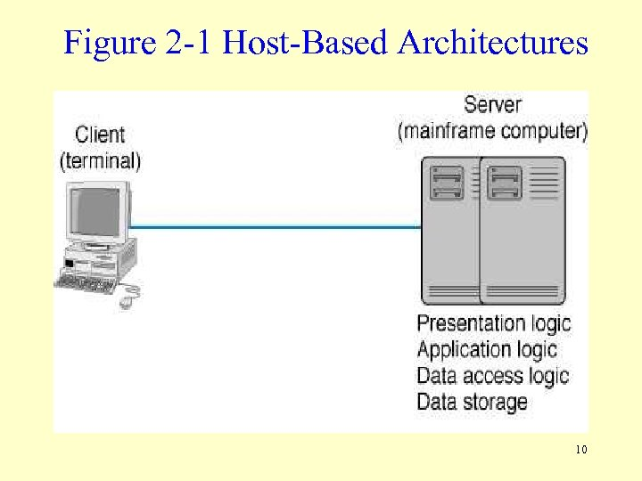 Figure 2 -1 Host-Based Architectures 10