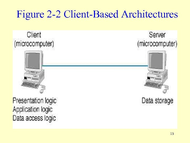 Figure 2 -2 Client-Based Architectures 13