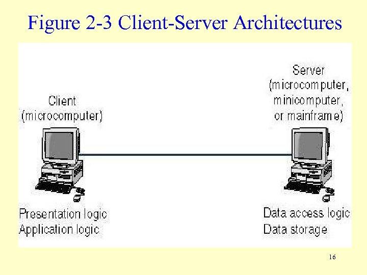 Figure 2 -3 Client-Server Architectures 16