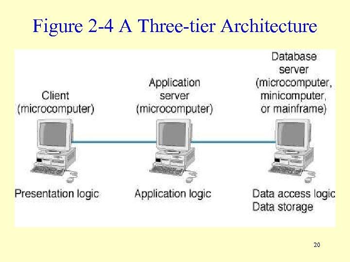 Figure 2 -4 A Three-tier Architecture 20