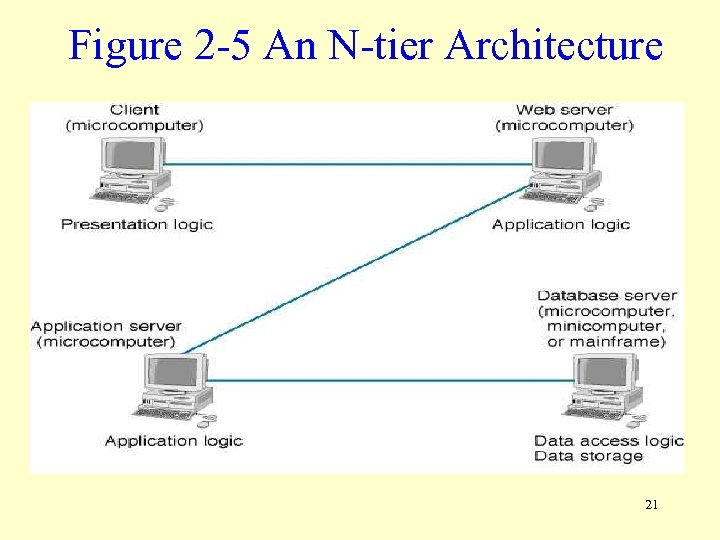 Figure 2 -5 An N-tier Architecture 21