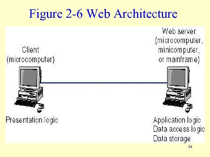 Figure 2 -6 Web Architecture 24