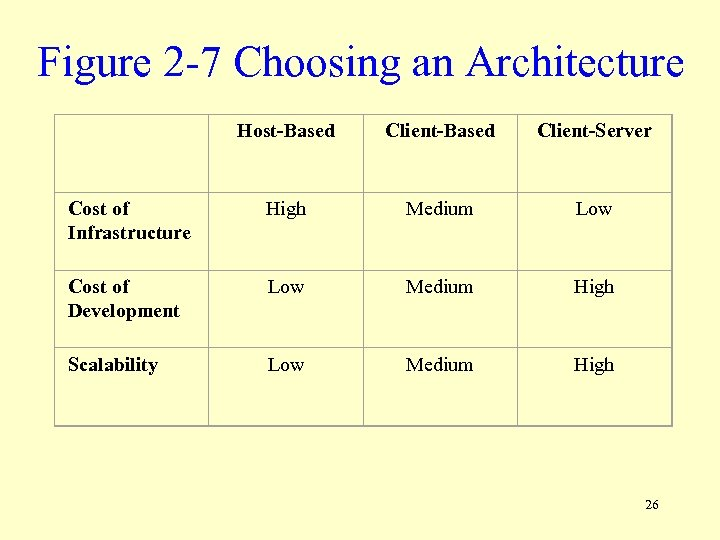 Figure 2 -7 Choosing an Architecture Host-Based Client-Server Cost of Infrastructure High Medium Low