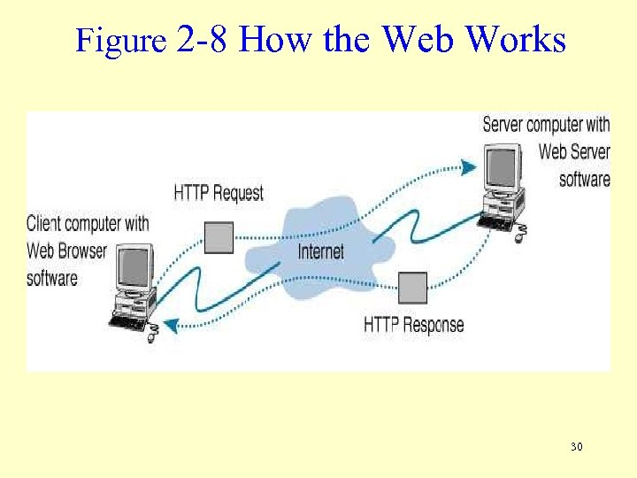 Figure 2 -8 How the Web Works 30
