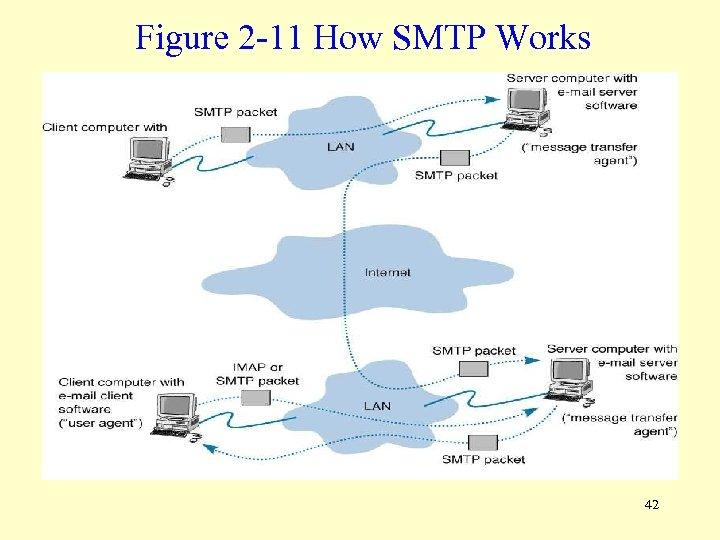 Figure 2 -11 How SMTP Works 42