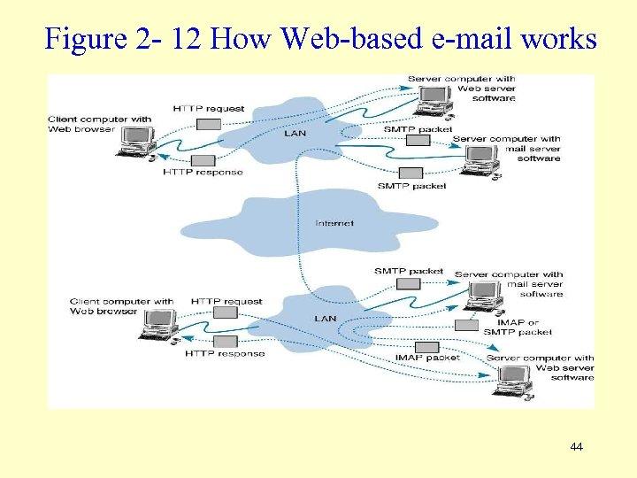 Figure 2 - 12 How Web-based e-mail works 44