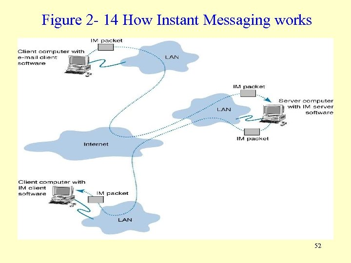 Figure 2 - 14 How Instant Messaging works 52