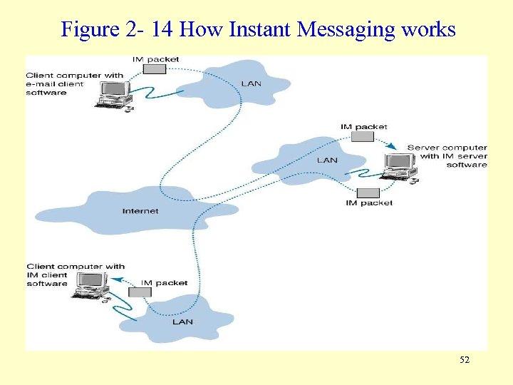 Figure 2 - 14 How Instant Messaging works 52