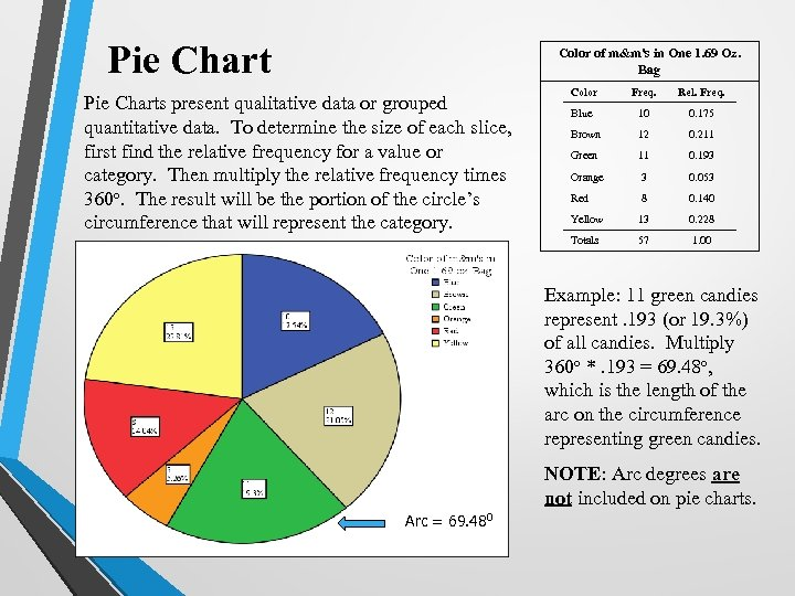 Pie Chart Color of m&m's in One 1. 69 Oz. Bag Color Freq. Rel.