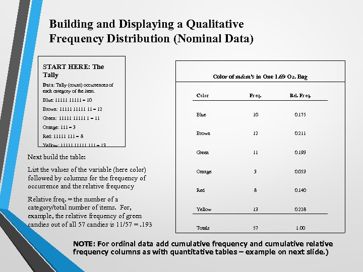 Building and Displaying a Qualitative Frequency Distribution (Nominal Data) START HERE: The Tally Data: