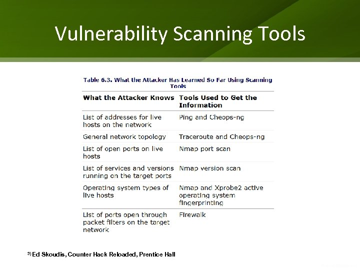 Vulnerability Scanning Tools 3) Ed Skoudis, Counter Hack Reloaded, Prentice Hall