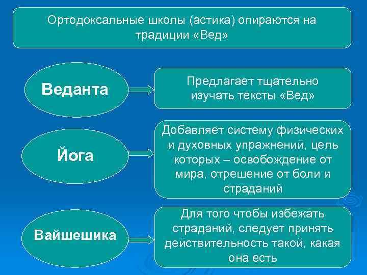 Ортодоксальные школы (астика) опираются на традиции «Вед» Веданта Предлагает тщательно изучать тексты «Вед» Йога