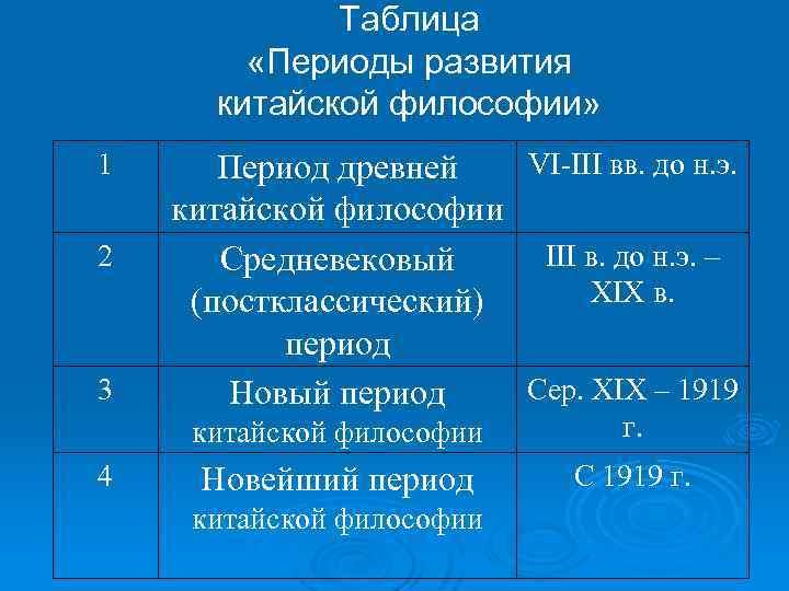 Таблица «Периоды развития китайской философии» 1 2 3 VI-III вв. до н. э. Период