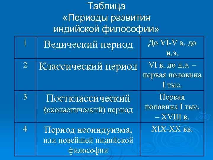 Таблица «Периоды развития индийской философии» 1 Ведический период 2 Классический период 3 Постклассический (схоластический)