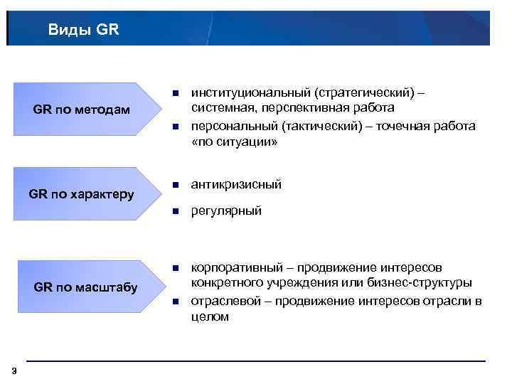 Виды GR n GR по методам n институциональный (стратегический) – системная, перспективная работа персональный