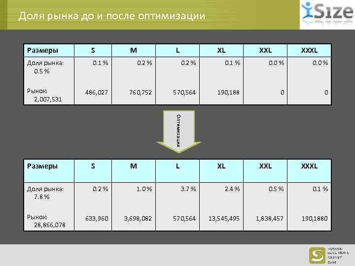 Доля рынка до и после оптимизации Размеры S M L XL XXXL Доля рынка: