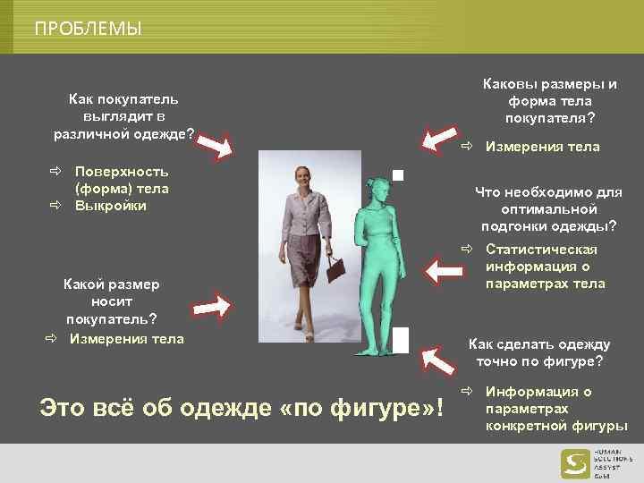 ПРОБЛЕМЫ Как покупатель выглядит в различной одежде? ð Поверхность (форма) тела ð Выкройки Какой